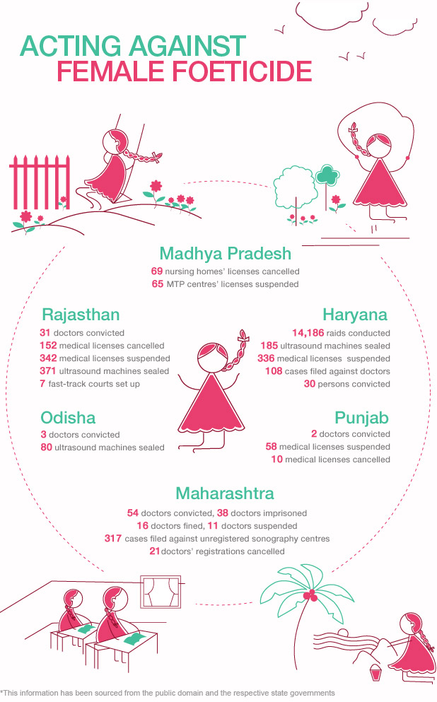 Female Foeticide - Infographic