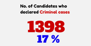 Criminal candidates make their presence felt