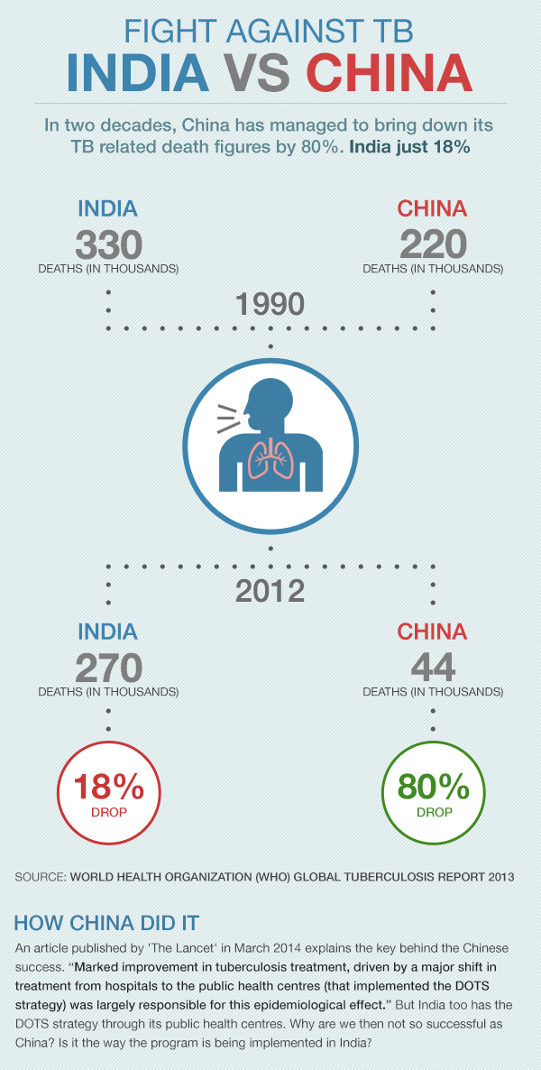 Fight against TB: India vs China