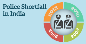 Police shortfall in India